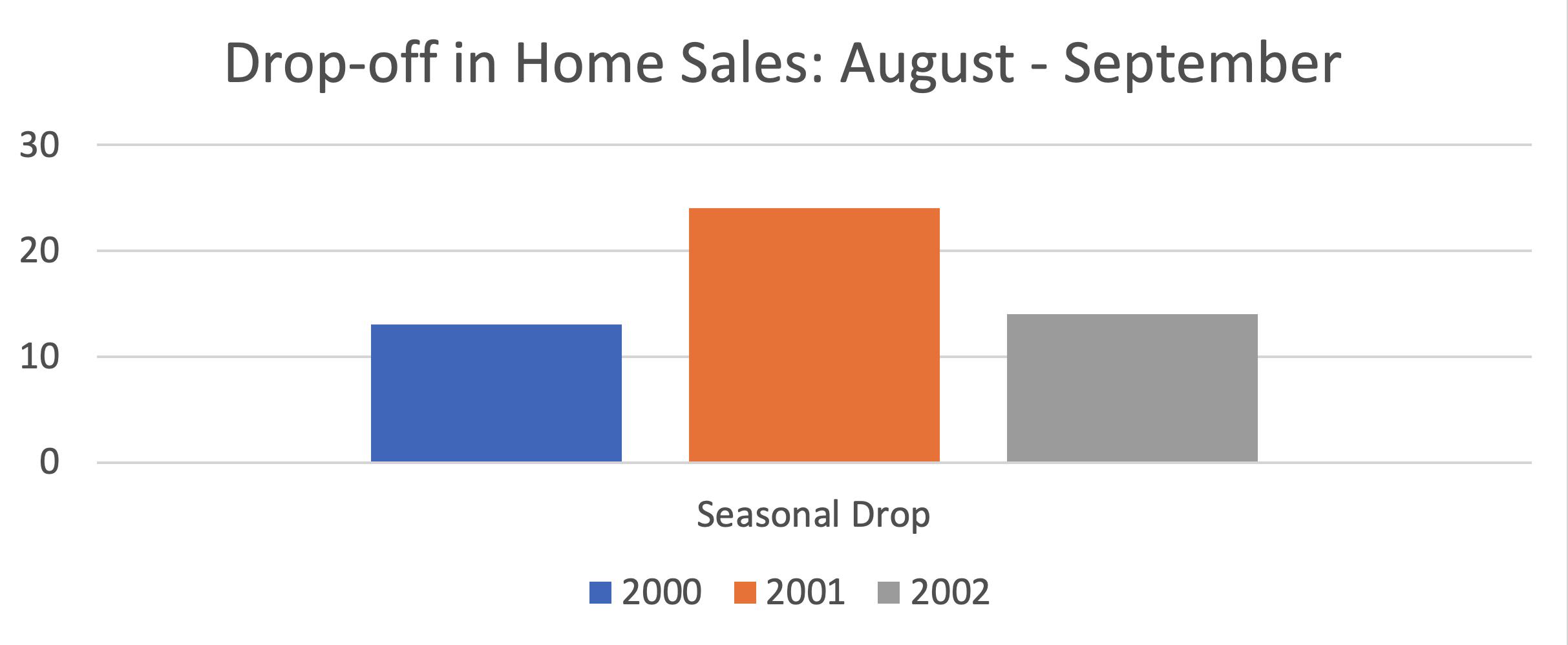 drop-off in hoe sales aug-sep