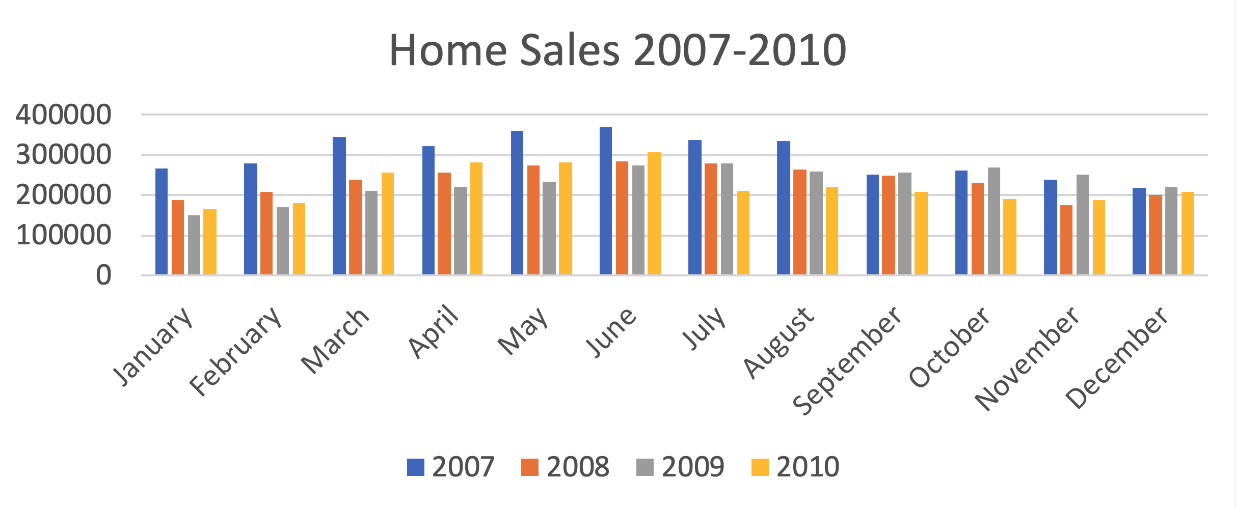 home sales 2007-2010