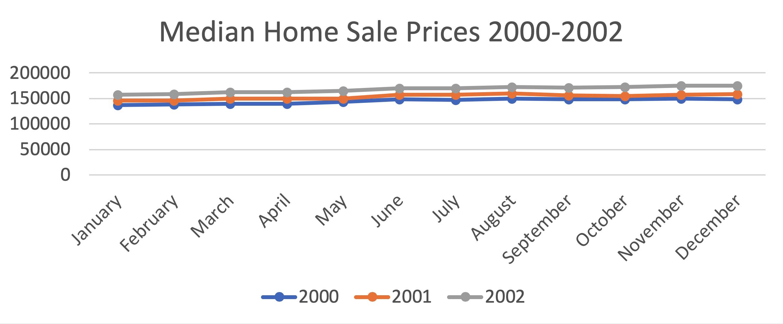 median home sale price 2000-2002