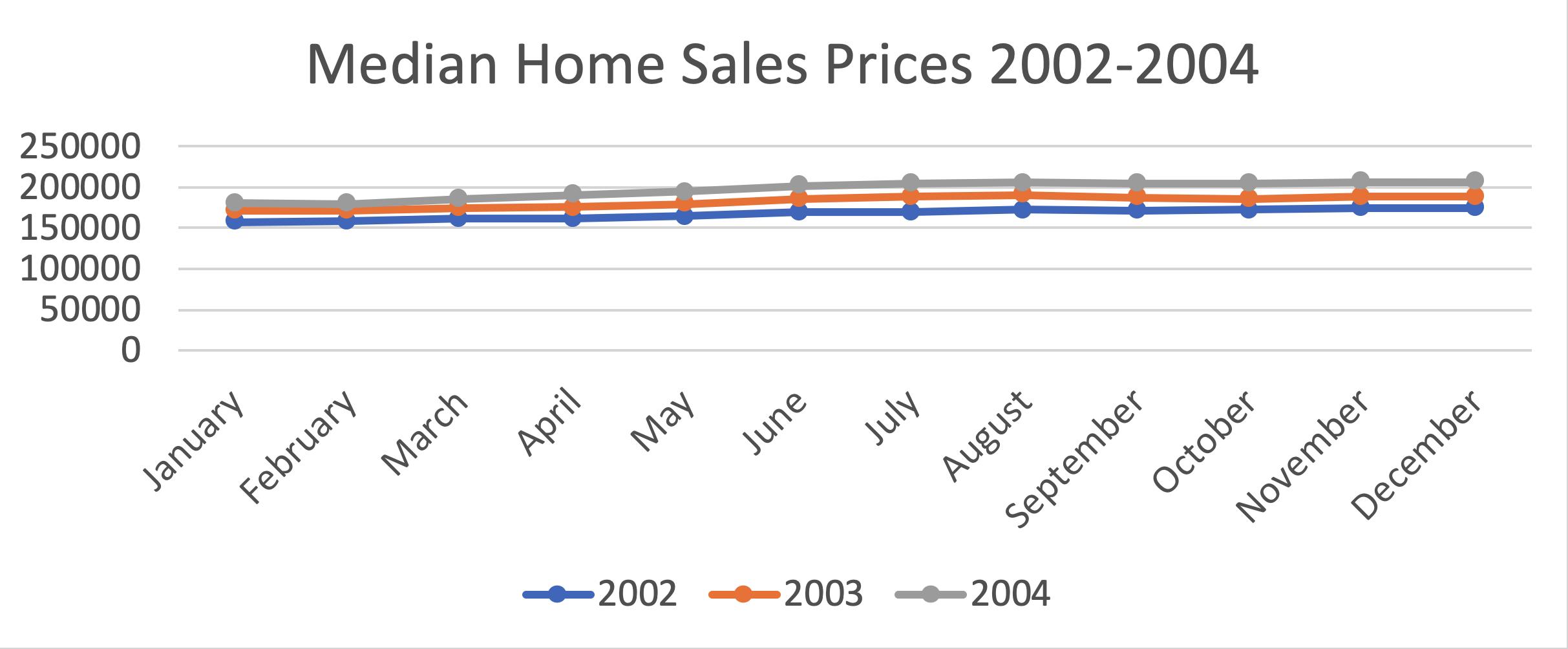 median homes sales price 2002-2004